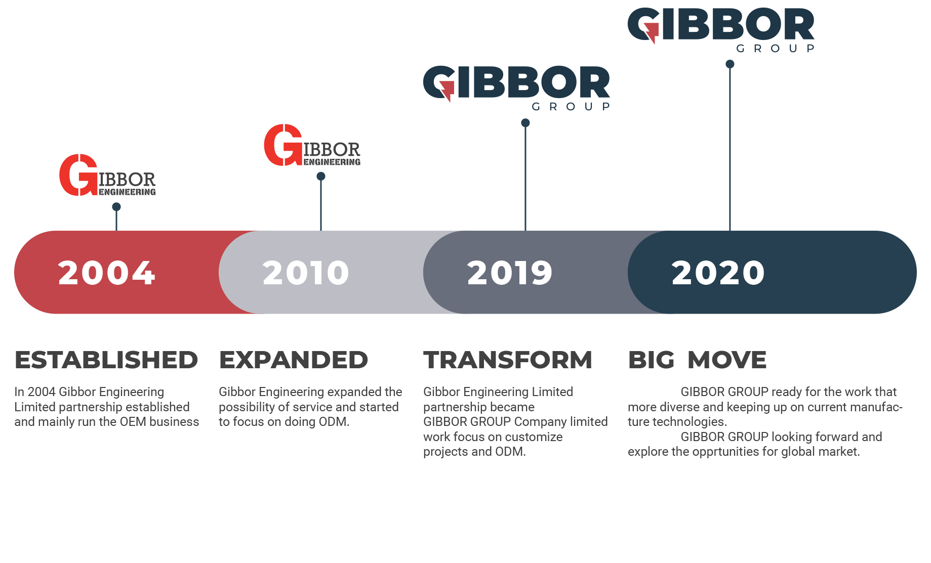 History of Gibbor group